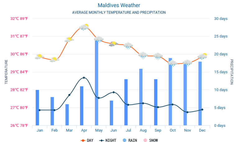 maldives-meteo-average-weather